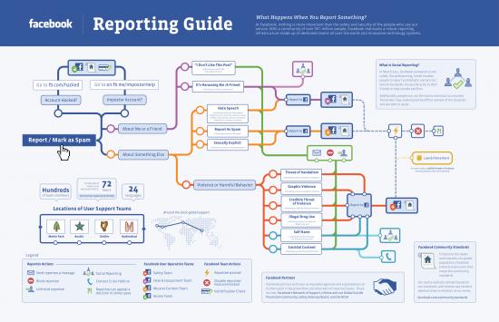 facebook-reportes