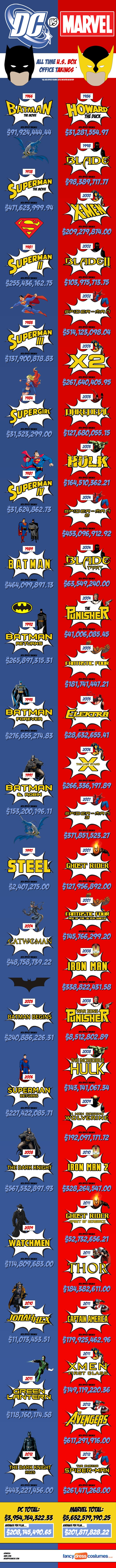 infografía Marvel vs DC